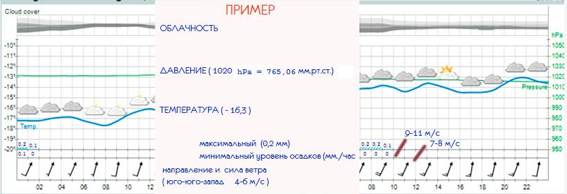 Погода владивосток 1 июня